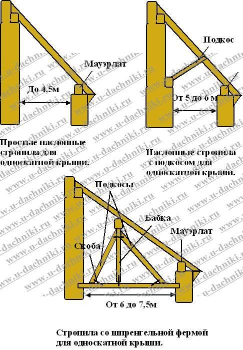 Стропила односкатной крыши: 13 тыс изображений найдено в Яндекс.Картинках