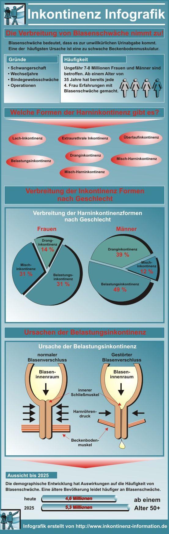Die folgende Infografik veranschaulicht Ursachen, Formen und Verbreitung von Inkontinenz  ################################### the following infographic shows reasons, forms and the spread of incontinence