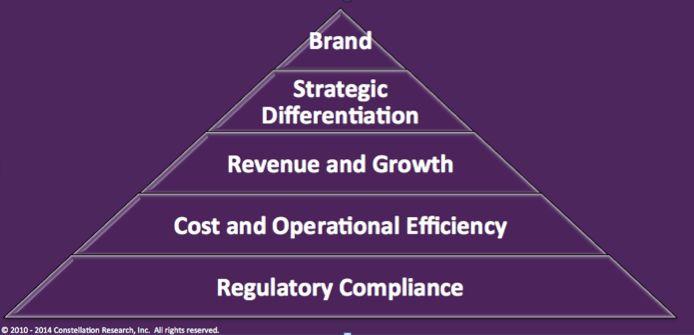 Gobierno Corporativo – Prioridades 2015 de las juntas directivas – por R Ray Wang
