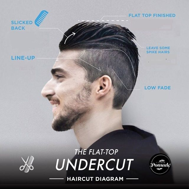 Incredible 17 Best Images About Haircut On Pinterest Short Undercut Hairstyle Inspiration Daily Dogsangcom