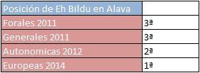 Pequeño post sobre las elecciones europeas en Álava y la victoria de EH Bildu en esa provincia.