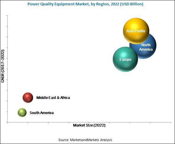 The global #power #quality #equipment market is valued at USD 29.74 Billion in 2017, and is expected to grow at a CAGR of 6.56%, from 2017 to 2022. The growing demand for protection systems for electronic devices, non-uniform power quality and network reliability issues, rise in alternative energy programs, and power quality standardization are the major factors driving the power quality equipment market.