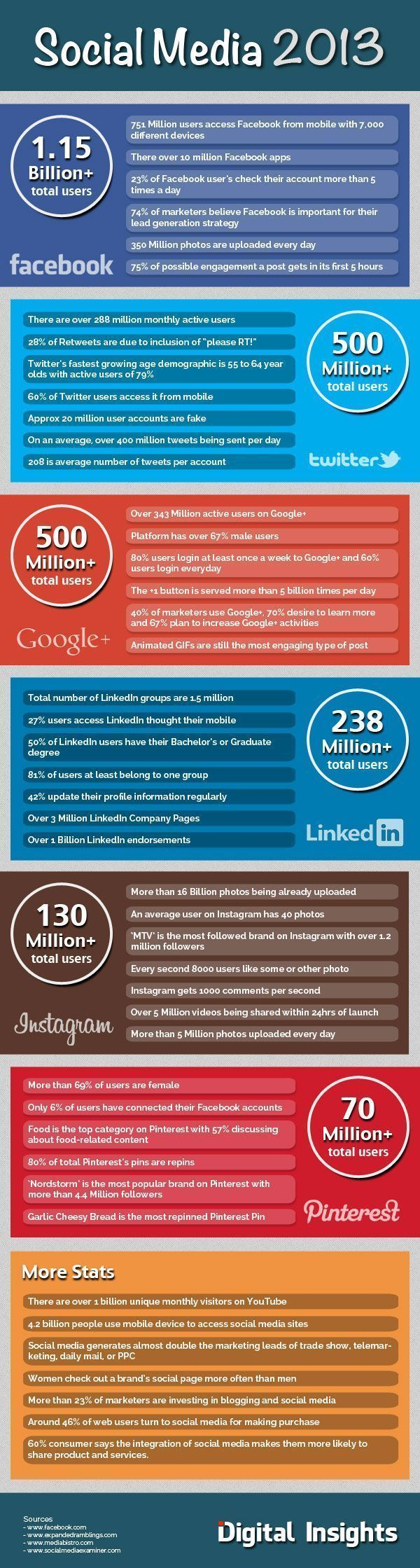 #Infographic: 45 SOcial Media Stats of 2013