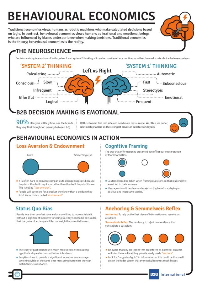 What Is Behavioural Economics? (Infographic)                                                                                                                                                                                 Más