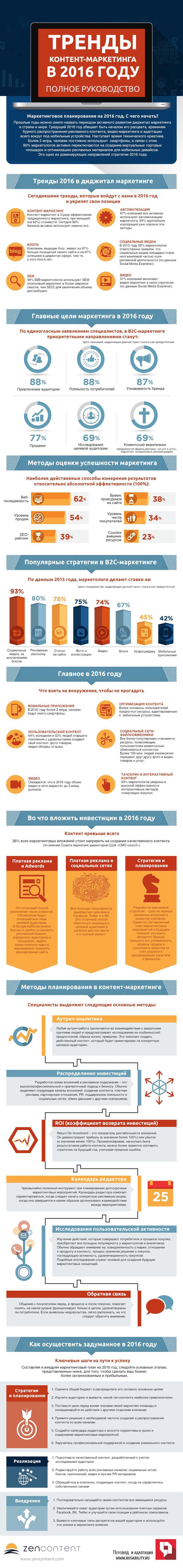 Контент-маркетинг, тренды 2016, стратегия, планирование.
