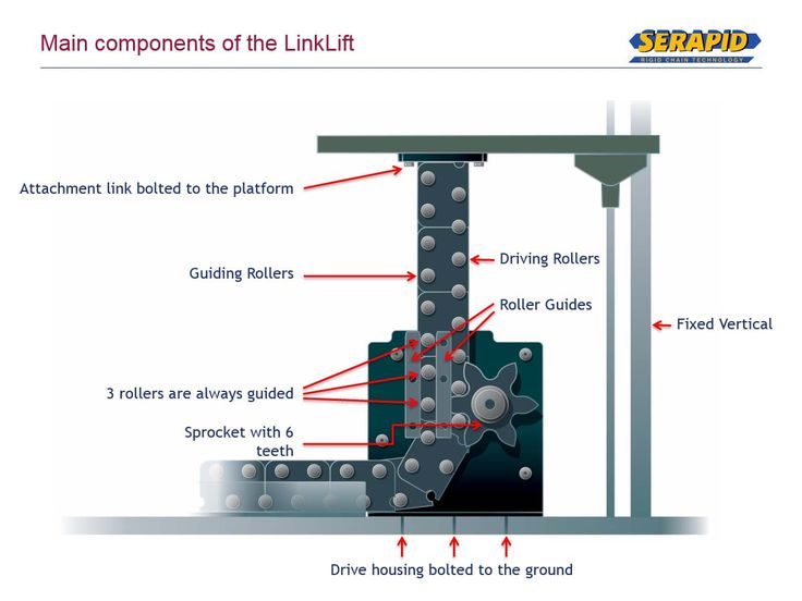 Here's the components of the Serapid LinkLift!
