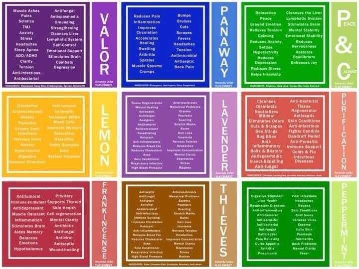 Essential oils chart | Young Living Essential Oils | Pinterest