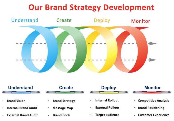 How to build a smart brand plan everyone can follow