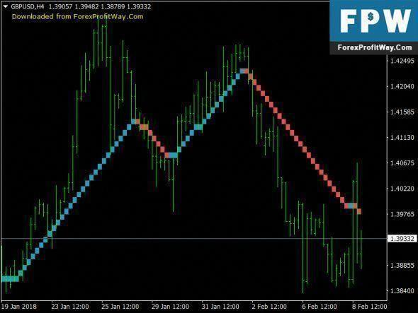 Download Vast Renko No Repaint Free Forex Mt4 Indicator