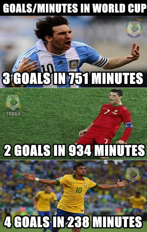 #FIFA #WorldCup Record | Football News | Neymar, Messi vs ... World Cup Funny Memes