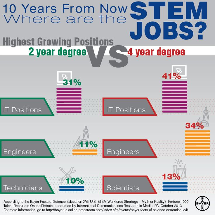 17 best images about What is a STEM job on Pinterest | Home ...
