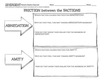 "Divergent Novel Factions Reading Graphic Organizers ""Friction between the Factions"""