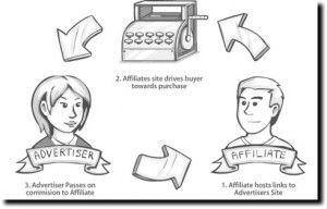 How To Do Affiliate Marketing Step by Step