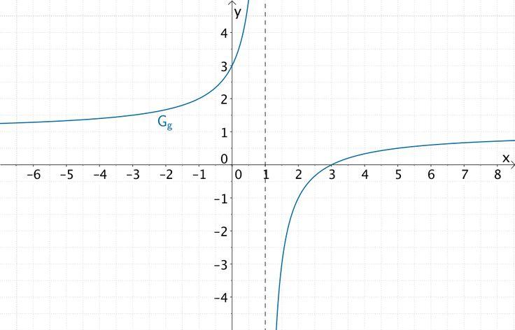 Graph der gebrochenrationalen Funktion g mit Polstelle x = 1