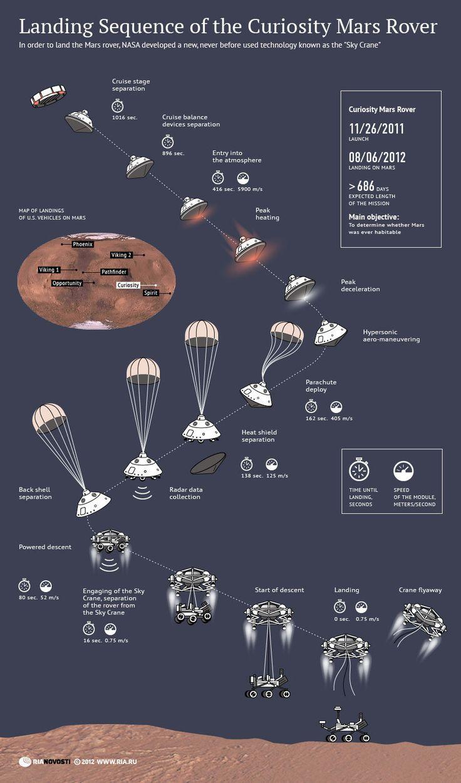 Un anno fa esatto il rover #curiosity veniva lanciato alla volta  di #marte. Lo sapevate che Curiosity è grande quanto un'auutomobile? E che non è atterrato solo con un semplice paracadute ma con un complicato sistema di retrorazzi? Landing Sequence of the Curiosity Mars Rover