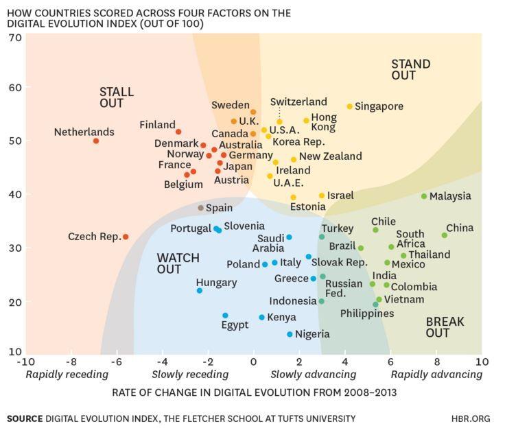 Quel titre aberrant non ? Et bien, si on en croit une étude récente du world economic forum, les plus mauvais élèves du monde au niveau digital sont les Européens. En effet, pire que de ne pas évol...
