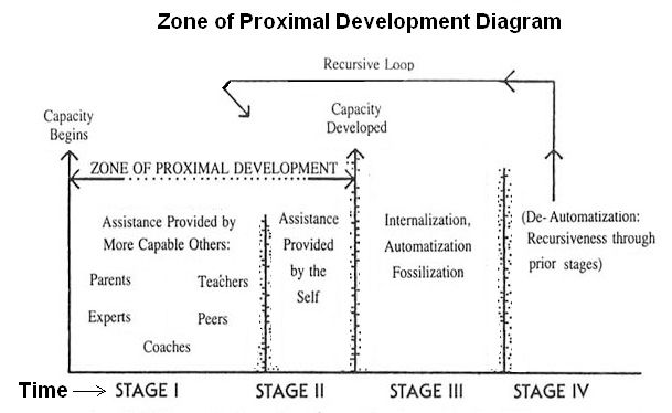 vygotskys zone of proximal development Vygotsky on the zone of proximal development vygotsky explains the way in  which learners develop their conceptual capacities, working just outside their.