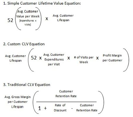 starbucks customer lifetime value analysis Starbucks obviously is not a nonprofit organization, and have no fear,   customer lifetime value and donor lifetime value are identical, both in.