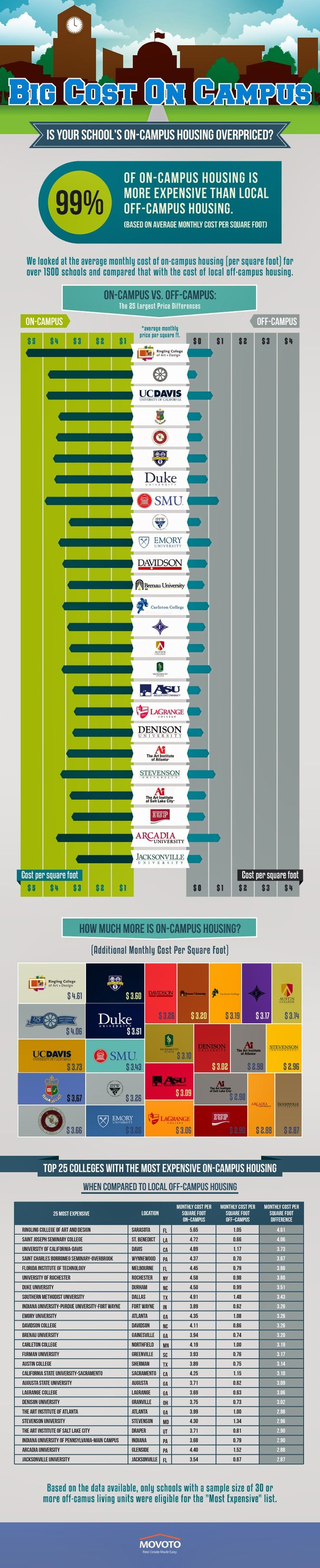 Living On Campus Costs More than Off Campus (Infographic) | http://www.milliondollarninja.com/living-on-campus-costs-more-than-off-campus-infographic/