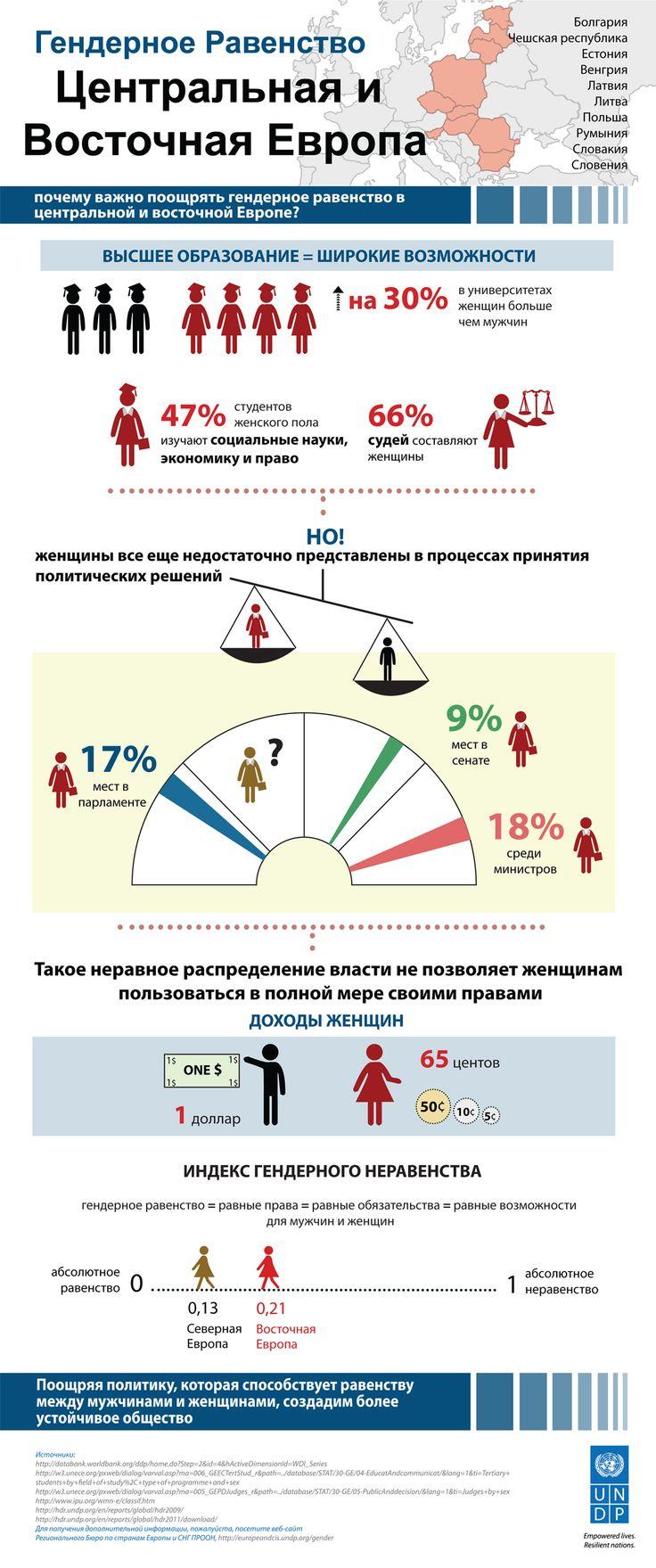 Почему важно поощрять гендерное равенство в Центральной и Восточной Европе?