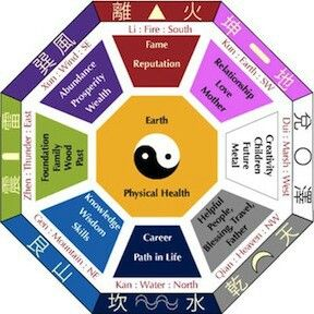 967 best images about colors feng shui health on