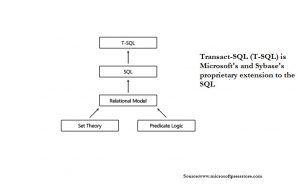 9 Practical Applications of SQL Server Transact SQL (T-SQL) https://www.datanumen.com/blogs/9-practical-applications-sql-server-transact-sql-t-sql/