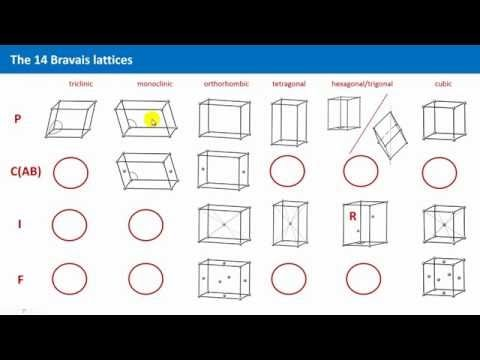 Unit 2.5 - Bravais Lattices (II) - YouTube