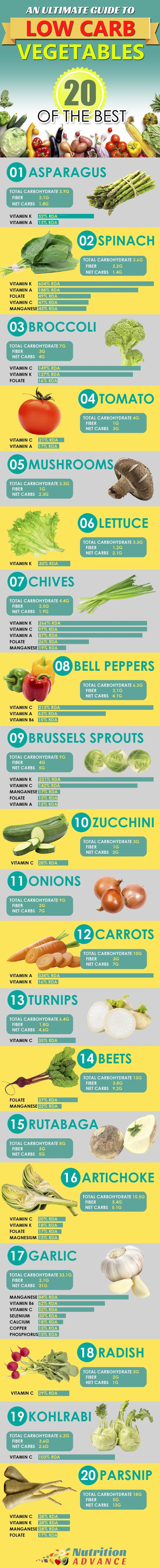 Low Carb Vegetables - nutrition per 100g. What are the best choices for a low carb (LCHF) diet? These vegetables are some of the most nutrient-dense yet lowest in carbs. Well, 19 of them anyway.... parsnips are there mainly because of how good they taste!
