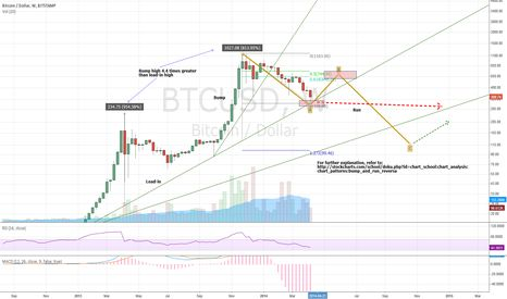 BTC (Weekly) - bump and run theory
