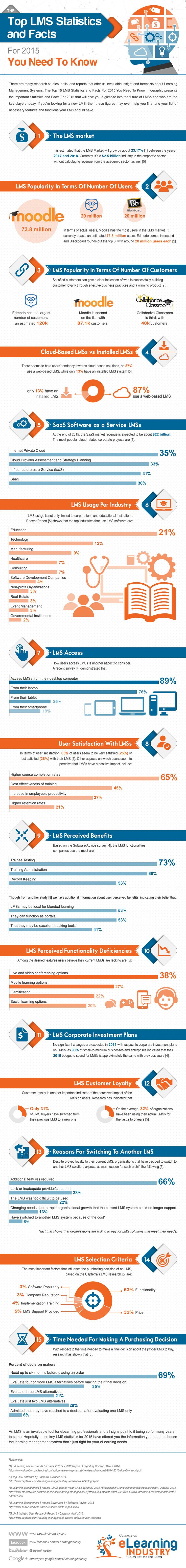 Top LMS Stats and Facts For 2015 Infographic You Need To Know - http://elearninginfographics.com/top-lms-stats-facts-2015-infographic-need-know/