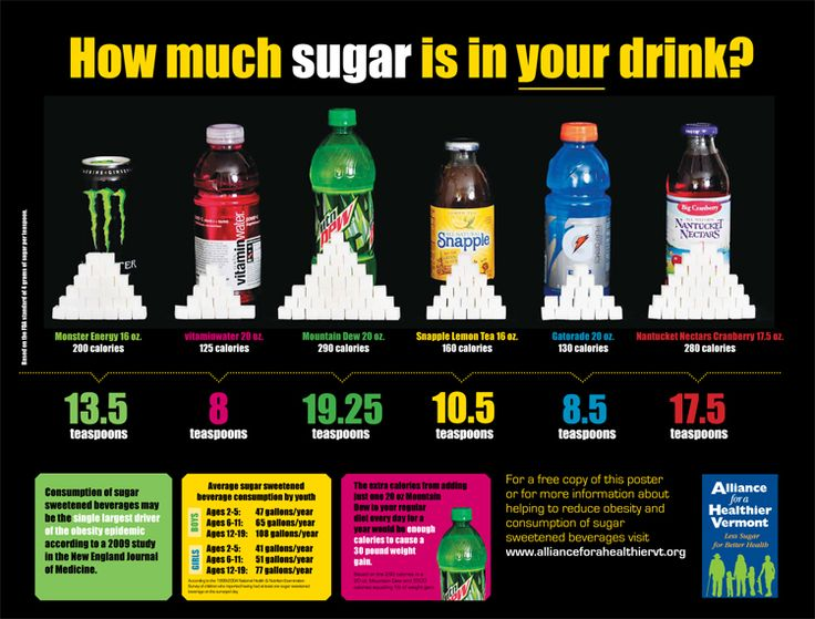 """Who knew these popular drinks had so much sugar?! """"Food"""" for thought."""
