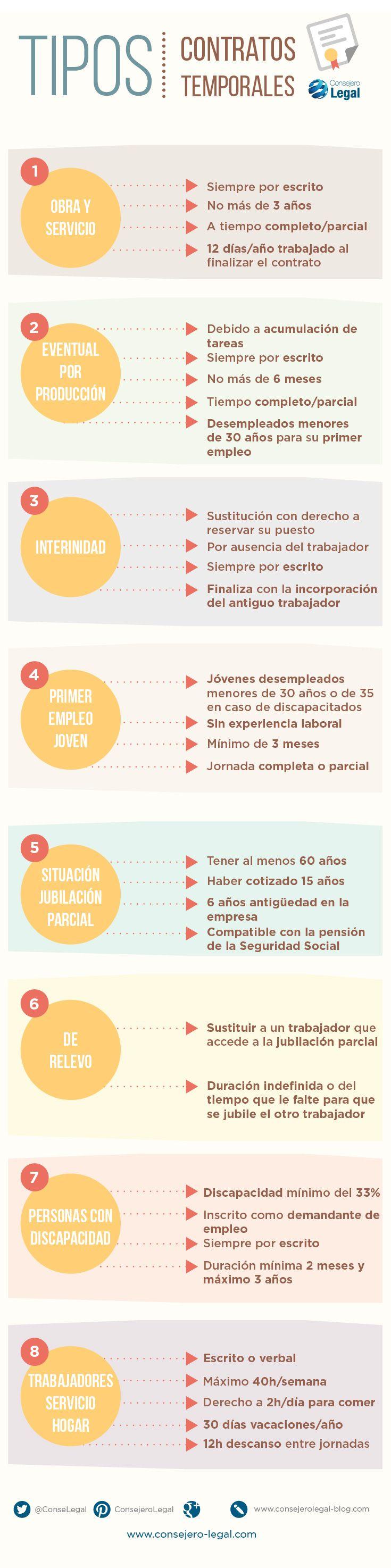 En Consejero Legal hemos preparado una infografía con todos los tipos de contrato temporal que hay en España.