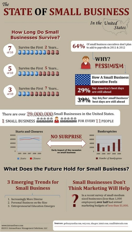 how can small businesses survive in A small business is not a little big such limitations mean that small businesses can seldom survive mistakes a small business can survive a surprisingly.