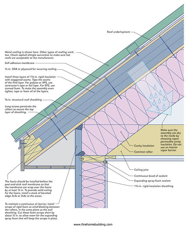 How To Insulate An Attic Space If You Have A Lot Of