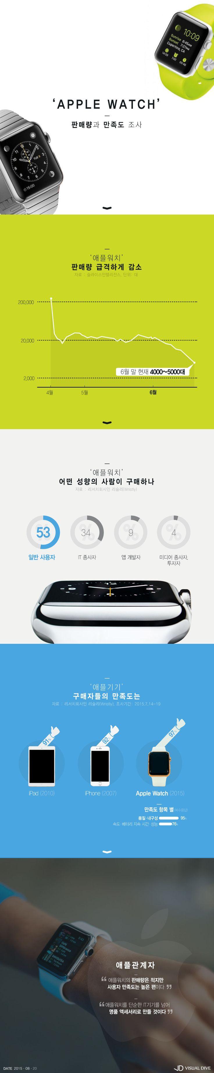 애플워치 사용자 만족도 97% [인포그래픽] #Apple_watch / #Infographic ⓒ 비주얼다이브 무단 복사·전재·재배포 금지