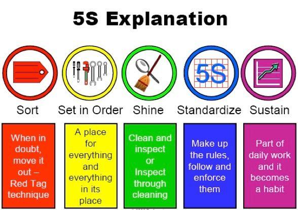 Un ingeniero en una fábrica: 5S..... ¿Me lo puedes explicar como si fuese un ni...