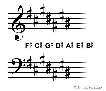 Sharpen Those Piano Skills and Learn the E Major and C Sharp Minor Key Signatures: C Sharp Major - A Sharp Minor