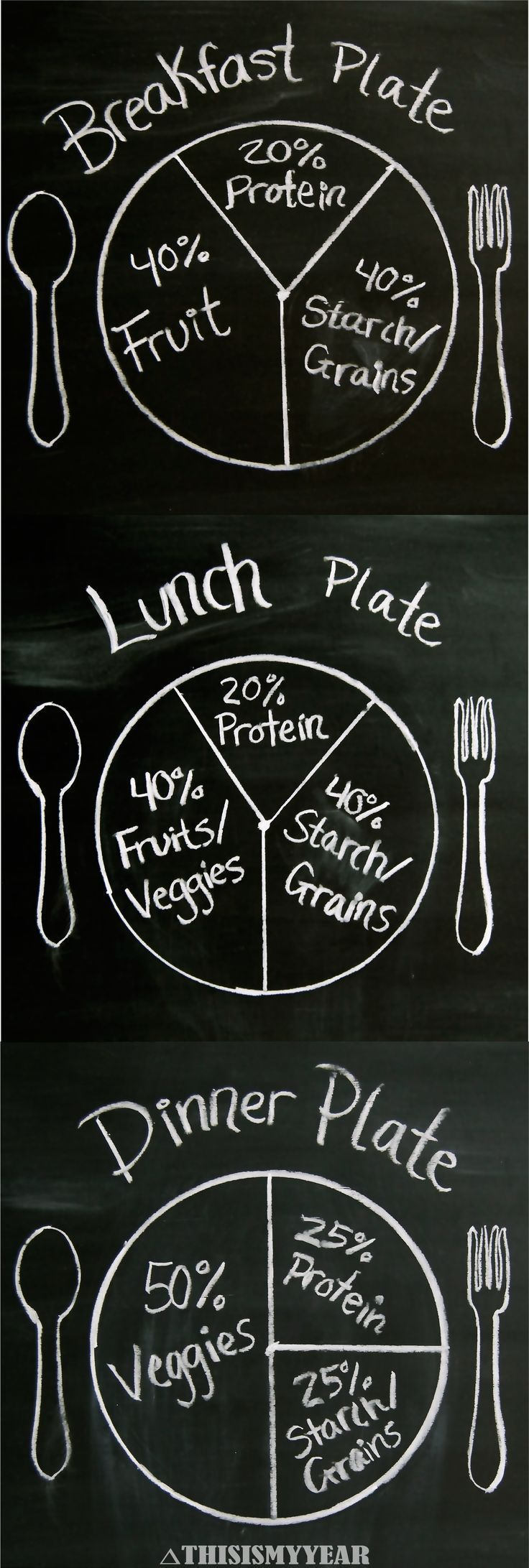 Plant Based Diet Plate Portions. A great guideline to use when fixing your plate. #thisismyyear #plantbased