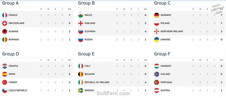All groups        Video. Euro 16. All possible pairs at Round of 16, Quarter-finals, Semi-finals and Final. ... 27  PHOTOS        ... ee below all possible pairs at Round of 16, Quarter-finals, Semi-finals and Final. Watch the video.        Original article:         http://softfern.com/NewsDtls.aspx?id=1103&catgry=15            #Wales, #Silva, #Pique, #Croatia vs Spain, #Republic of Ireland