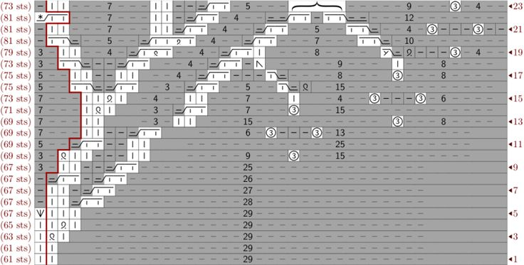 """( edit ) I have made myself a knitting symbol font, and it is fixed width, and it allows for increases in the middle of cable crossings, and it makes """"knit"""" and """"purl"""" look very very different. And so I have charted out the branches of my tree using my font. (The previous version used the Aire…"""
