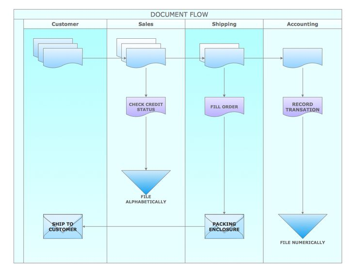 27 best Business Processes - Cross-Functional Flowcharts images on ...
