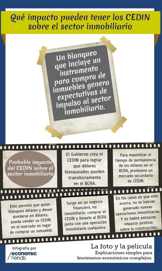La Foto y la Película - Infografía de Economic Trends. ¿Qué impacto pueden tener los CEDIN sobre el sector inmobiliario? www.economictrends.com.ar