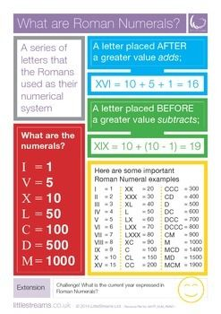 Free Poster on Roman Numerals