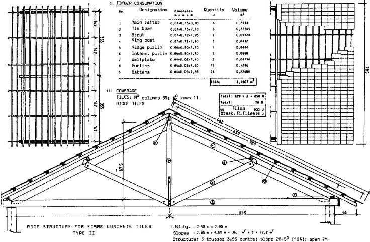 VII. ROOF DESIGN AND TIMBER CONSUMPTION Tijolo