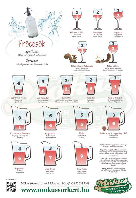 Ha eddig bizonytalanok lettetek volna abban, hogy milyen fröccsöt is szeretnétek inni, íme egy kalauz! )