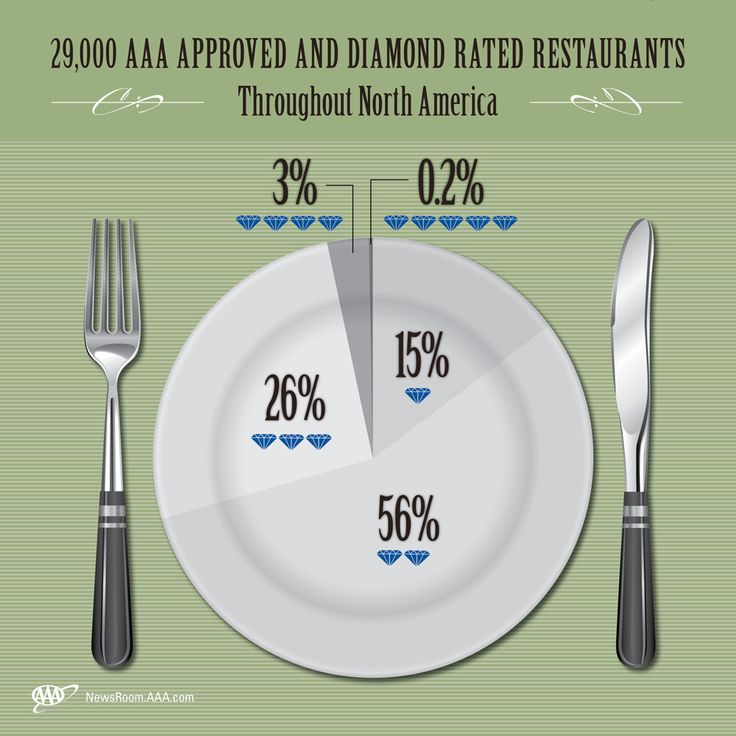 Every year AAA inspectors evaluate 29,000 restaurants for food, service, decor and overall quality. Where are you eating?