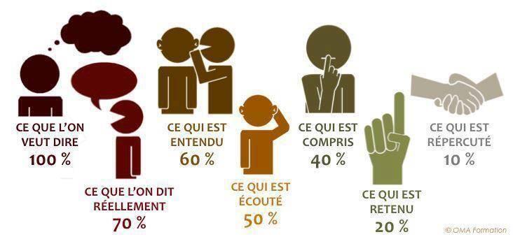 Très juste ! #infographie RT @web_eau_net: L'art de la communication ! pic.twitter.com/3z32D6zRWy