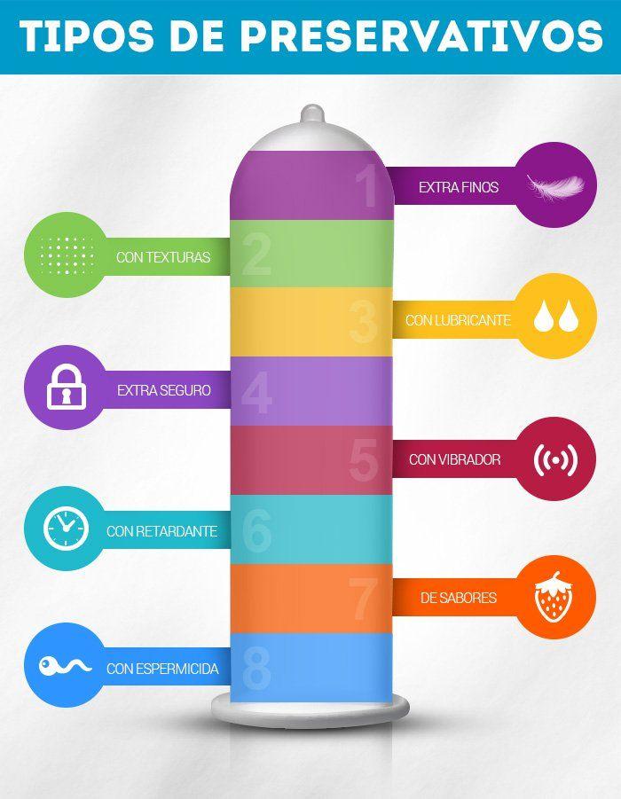 Tipos de preservativos | Características del preservativo masculino