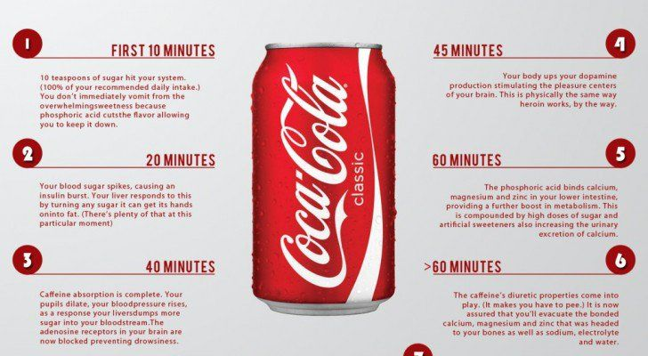 What happens in the first 60 minutes after drinking a Coke. Uuuuggggh!