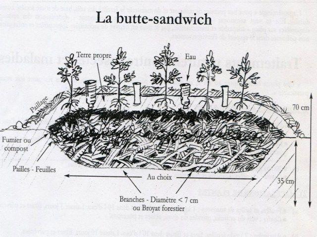 "La ""butte sandwich"" - Source : Robert Morez."
